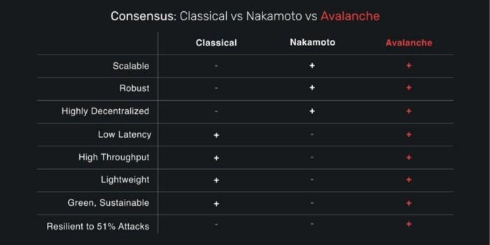 Avalanche consensus protocol