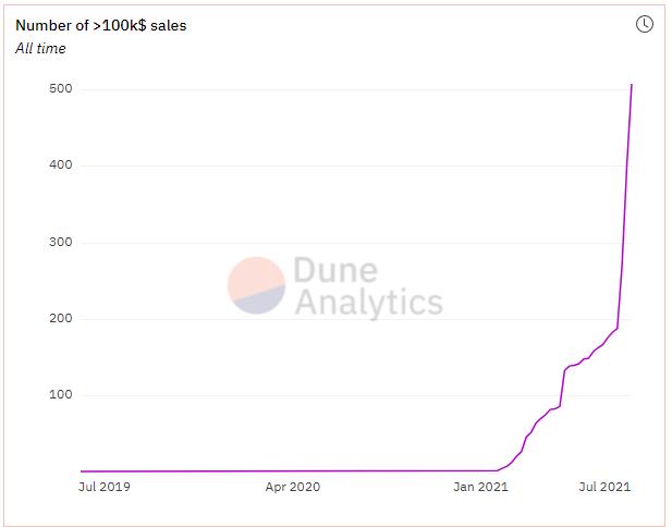 Opensea number of sales