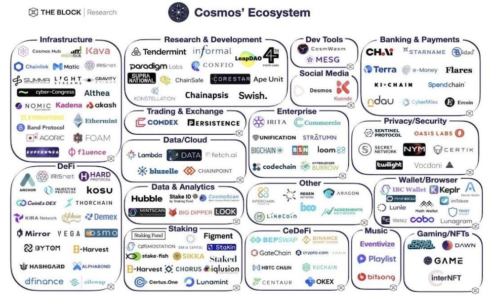 Cosmos ($ATOM)