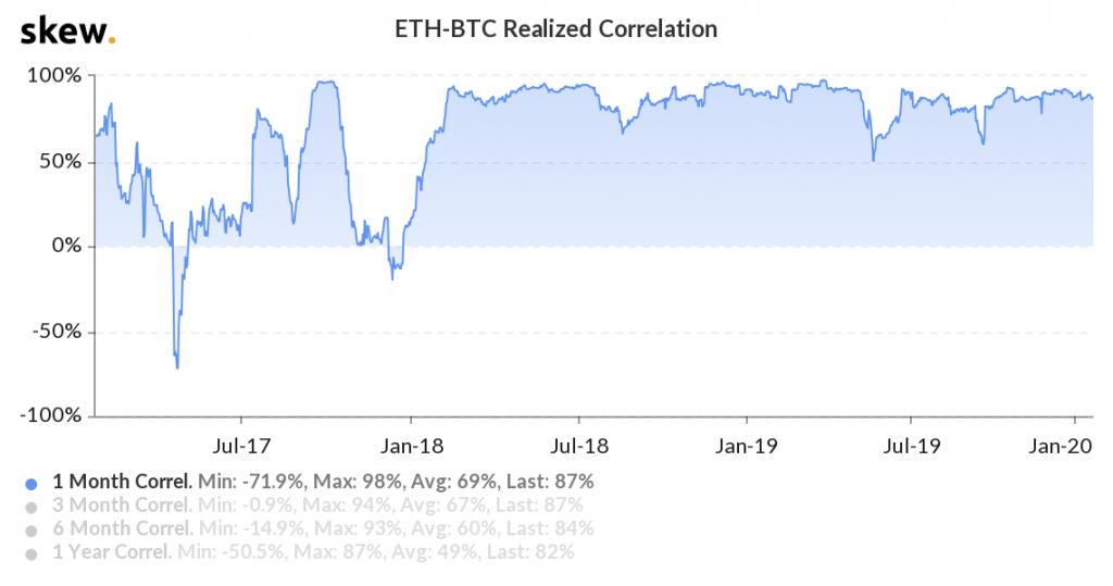 Bitcoin Ethereum Collrelation