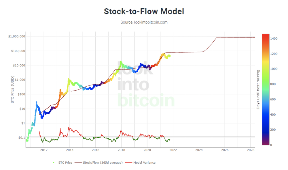 Stock-To-Flow model